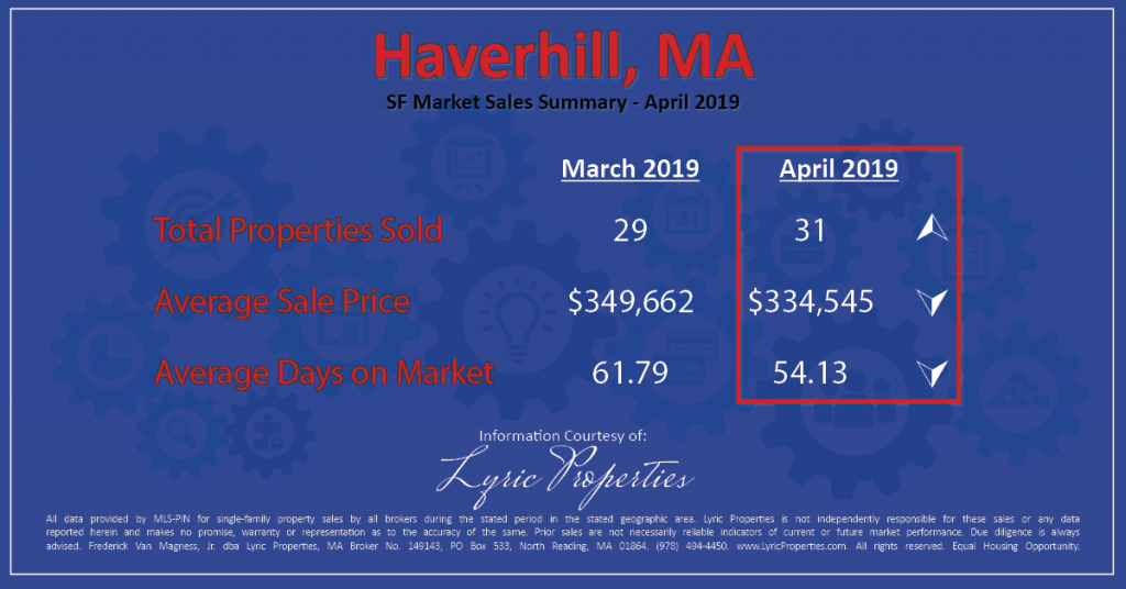 Haverhill home prices fell in April, but properties sold faster