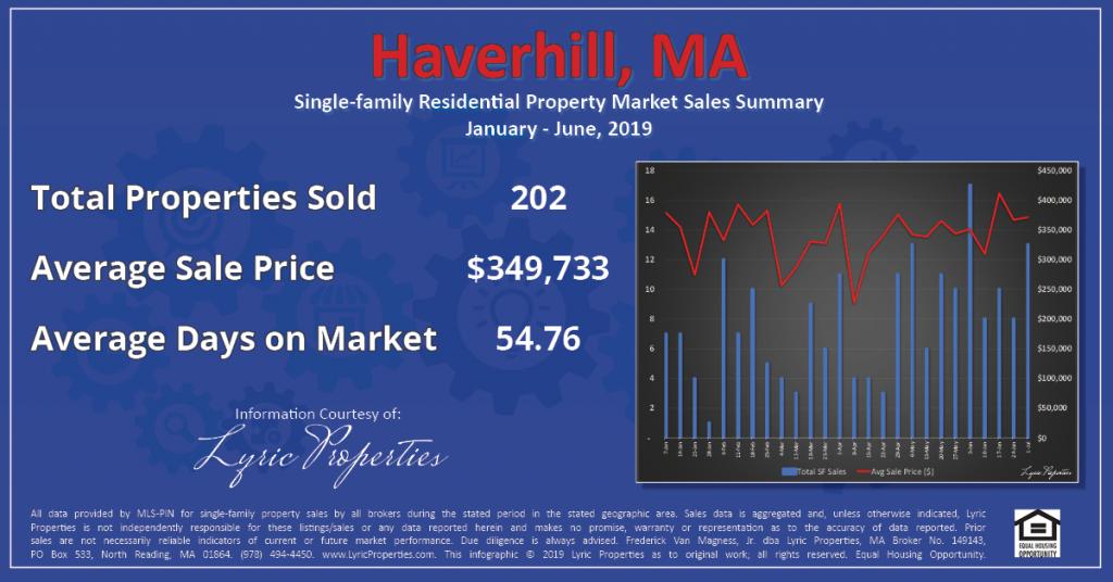 Haverhill Q1-2 Market Summary